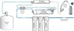 Skema Mesin ro reverse osmosis rumah tangga