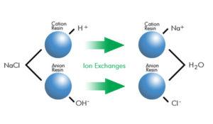 Mesin air demineralisasi resin anion kation mesin ro
